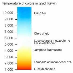 wb-color-temp